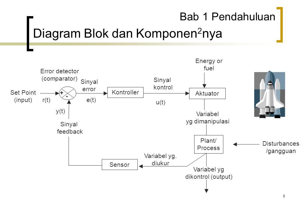 Diagram Blok dan Komponen2nya