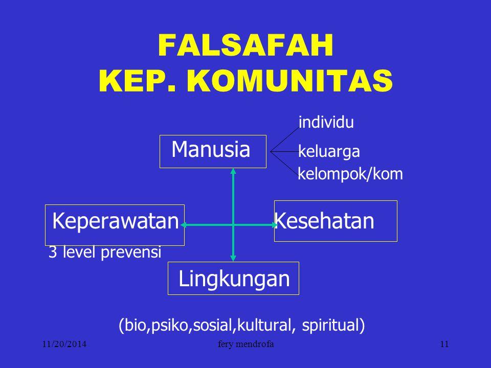 FALSAFAH KEP. KOMUNITAS