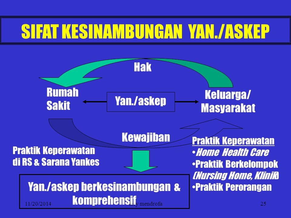 SIFAT KESINAMBUNGAN YAN./ASKEP
