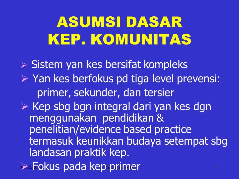 ASUMSI DASAR KEP. KOMUNITAS