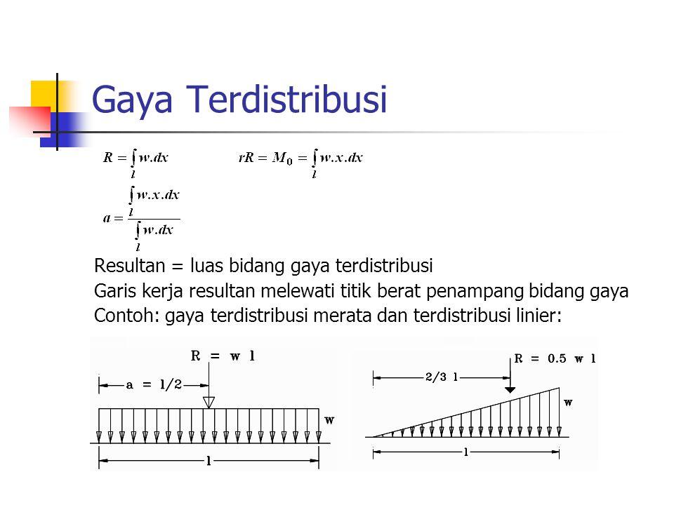 Gaya Terdistribusi Resultan = luas bidang gaya terdistribusi