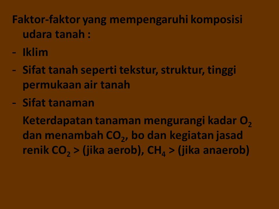 Faktor-faktor yang mempengaruhi komposisi udara tanah :