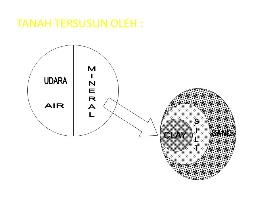 TANAH TERSUSUN OLEH : UDARA AIR MINERAL CLAY SILT SAND
