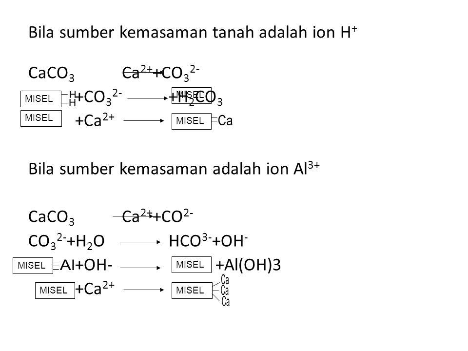 Bila sumber kemasaman tanah adalah ion H+ CaCO3 Ca2++CO32- +CO32- +H2CO3 +Ca2+ Bila sumber kemasaman adalah ion Al3+ CaCO3 Ca2++CO2- CO32-+H2O HCO3-+OH- +OH- +Al(OH)3