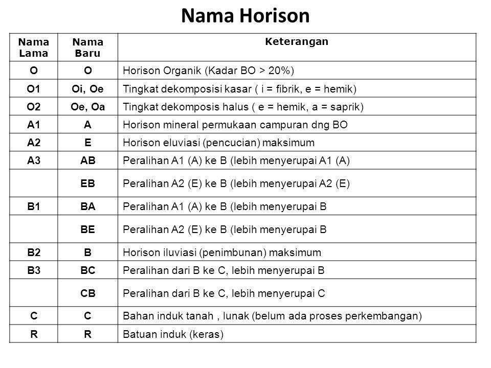 Nama Horison O Horison Organik (Kadar BO > 20%) O1 Oi, Oe