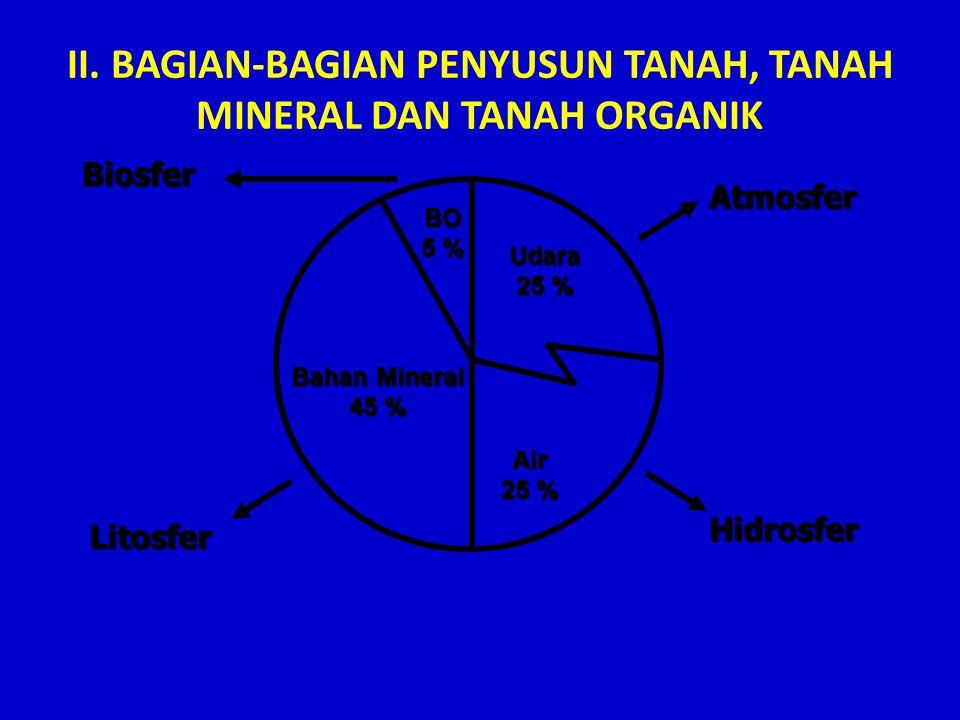 II. BAGIAN-BAGIAN PENYUSUN TANAH, TANAH MINERAL DAN TANAH ORGANIK