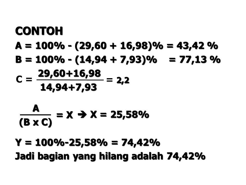 CONTOH A = 100% - (29,60 + 16,98)% = 43,42 % B = 100% - (14,94 + 7,93)% = 77,13 % 29,60+16,98.