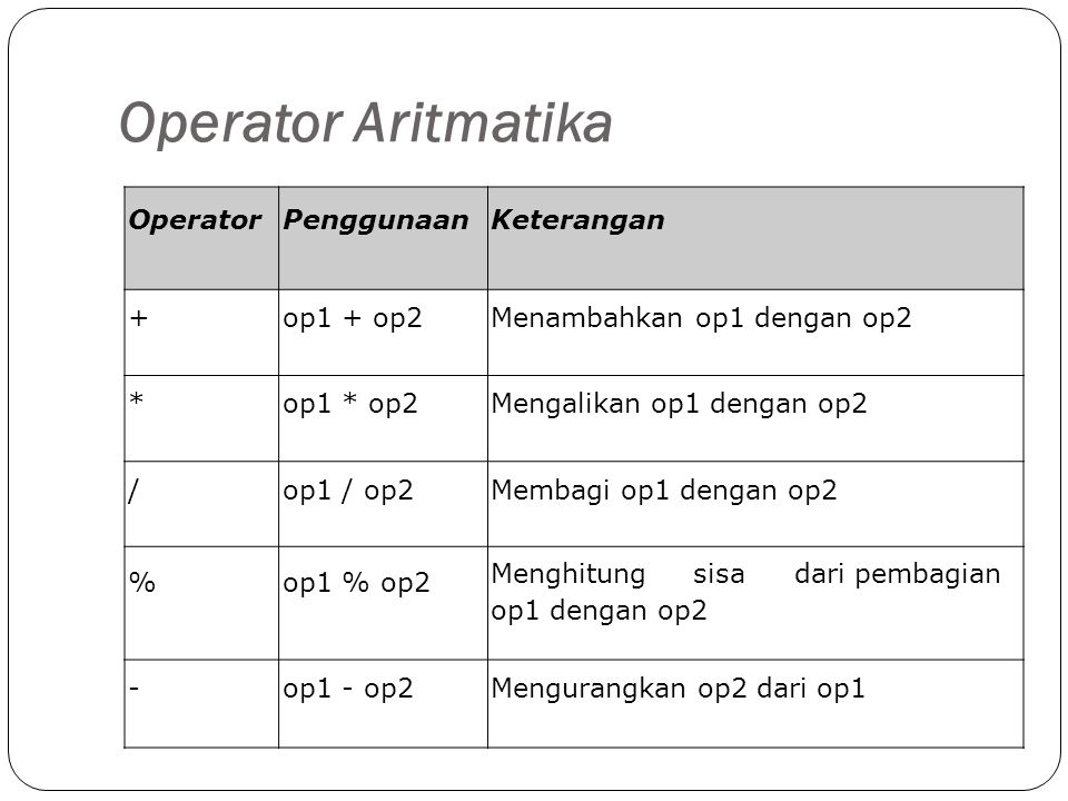 Operator Aritmatika Operator Penggunaan Keterangan + op1 + op2