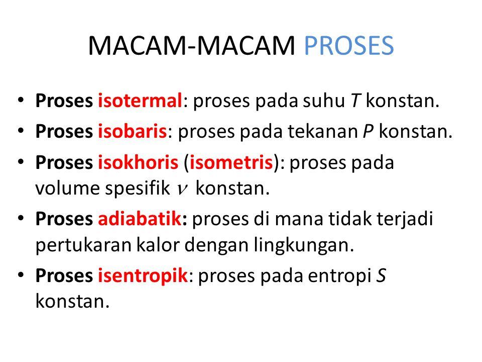 MACAM-MACAM PROSES Proses isotermal: proses pada suhu T konstan.