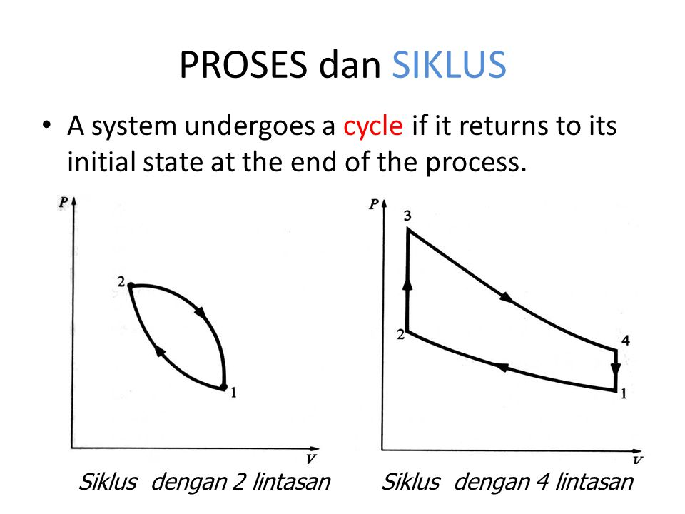 PROSES dan SIKLUS A system undergoes a cycle if it returns to its initial state at the end of the process.
