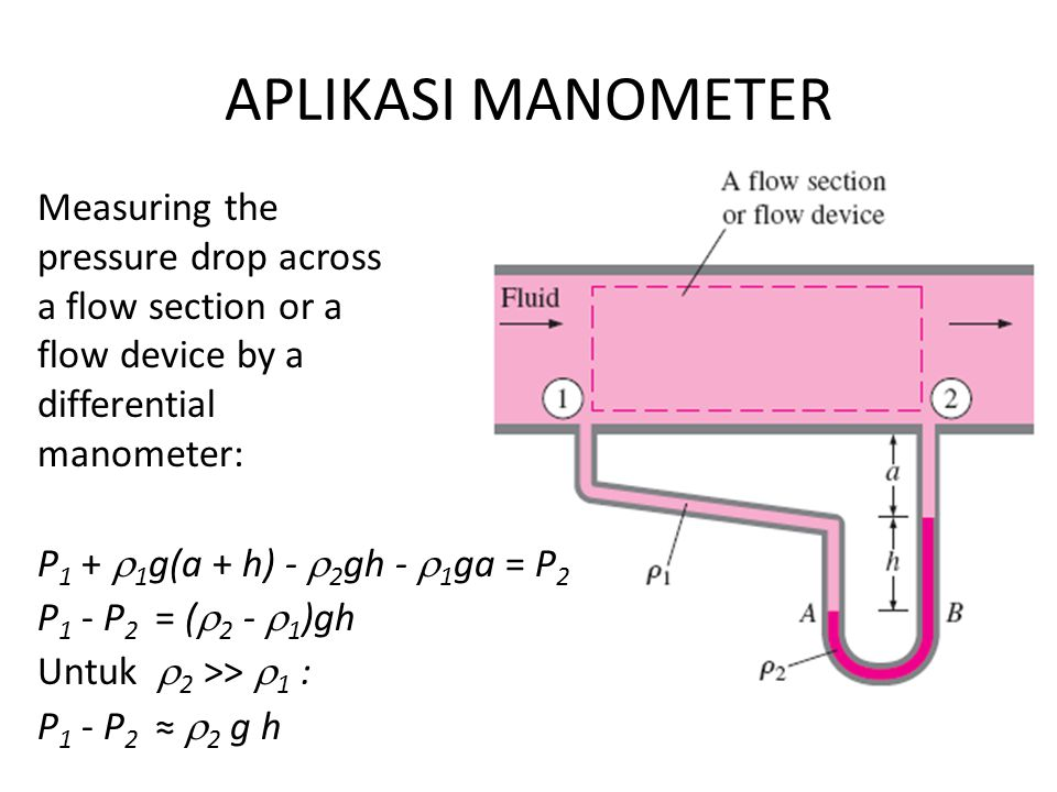 APLIKASI MANOMETER Measuring the pressure drop across a flow section or a flow device by a differential manometer: