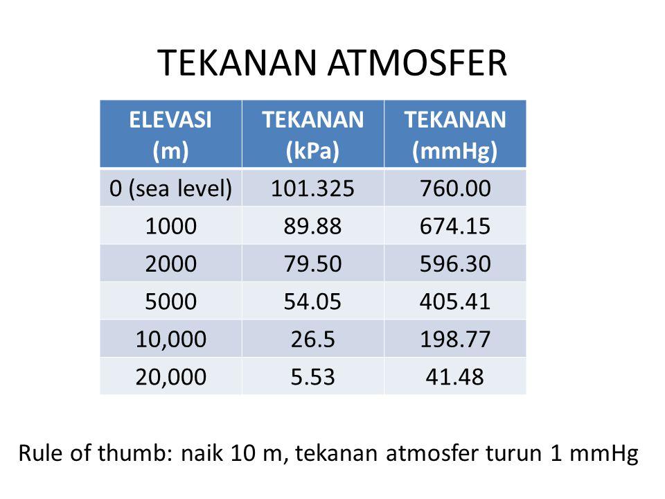 TEKANAN ATMOSFER ELEVASI (m) TEKANAN (kPa) (mmHg) 0 (sea level)