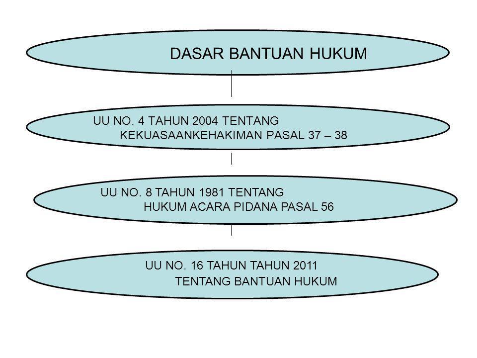 DASAR BANTUAN HUKUM UU NO. 4 TAHUN 2004 TENTANG KEKUASAANKEHAKIMAN PASAL 37 – 38. UU NO. 8 TAHUN 1981 TENTANG.
