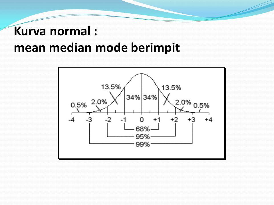 Kurva normal : mean median mode berimpit