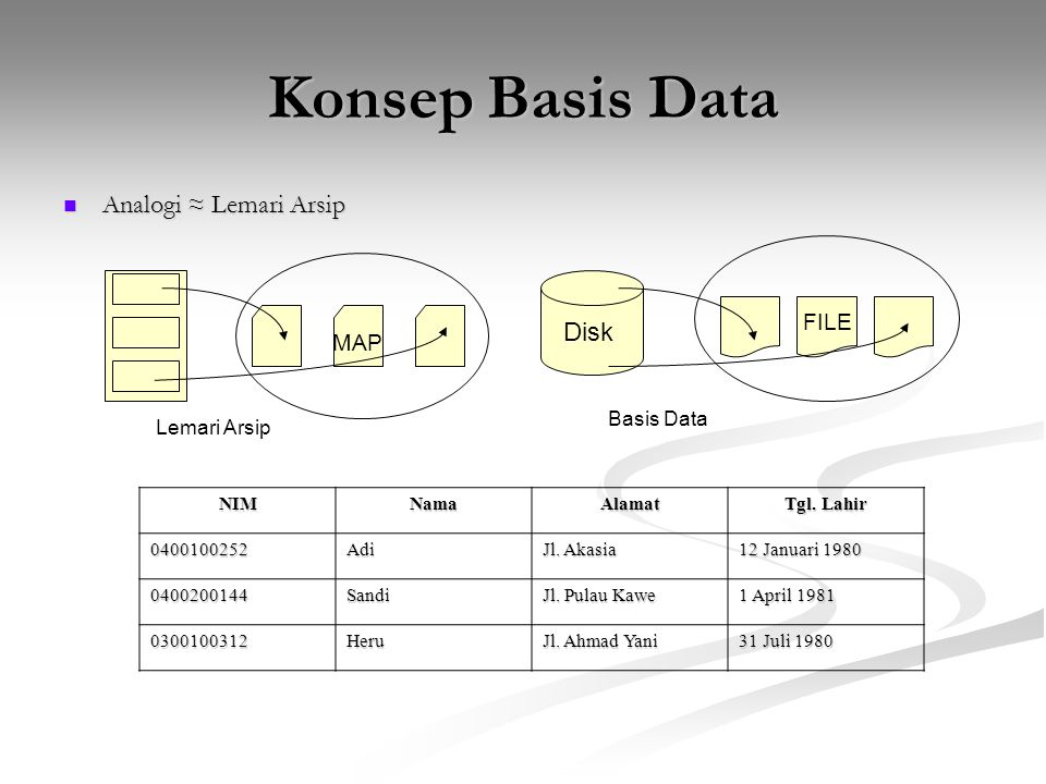Konsep Basis Data Analogi ≈ Lemari Arsip Disk FILE MAP Basis Data
