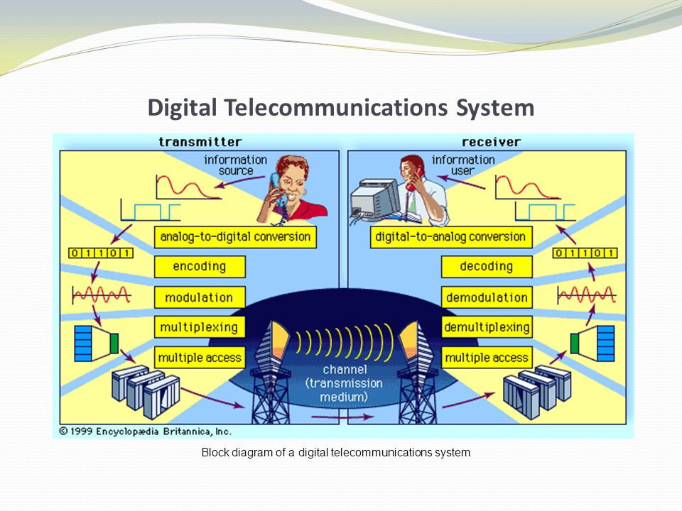 Digital Telecommunications System