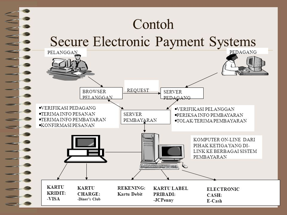 Contoh Secure Electronic Payment Systems