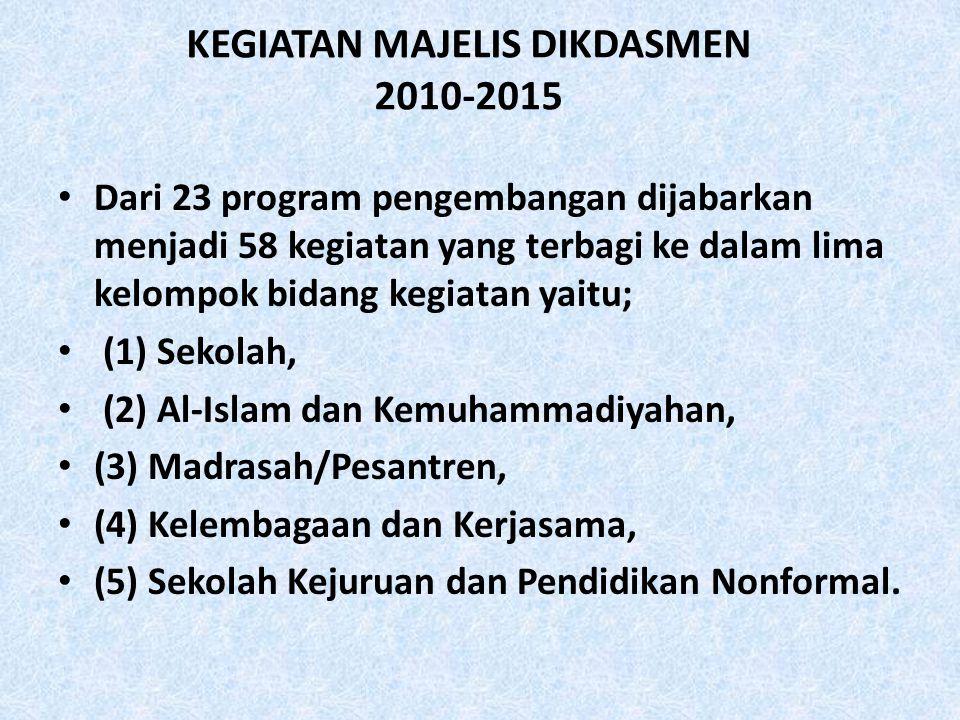 KEGIATAN MAJELIS DIKDASMEN 2010-2015