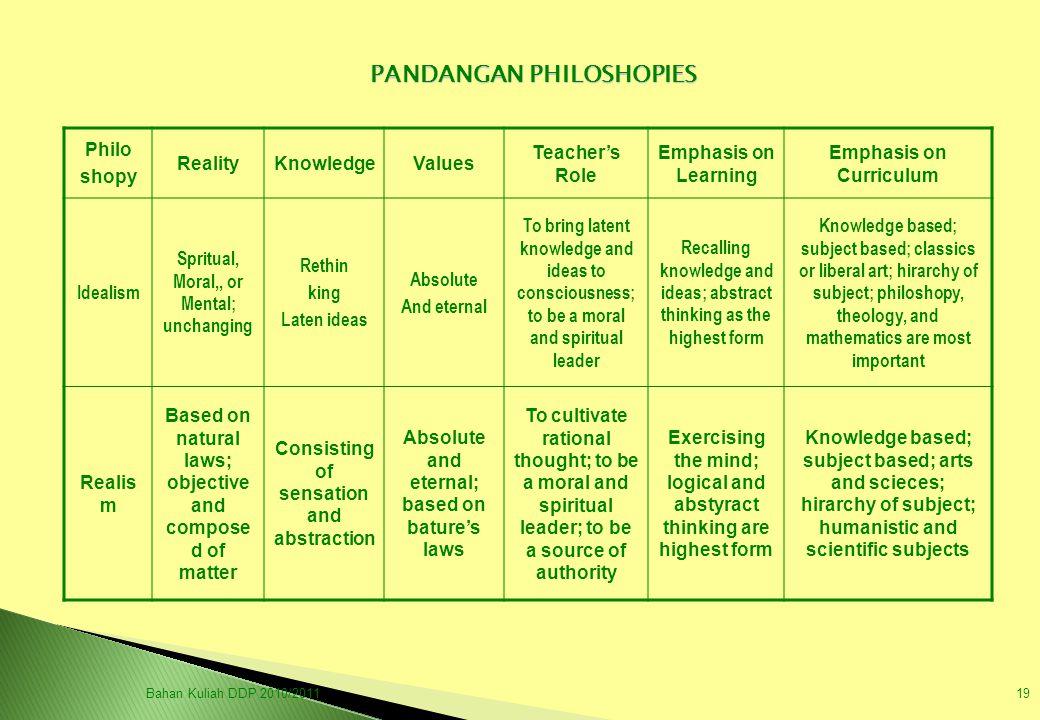 PANDANGAN PHILOSHOPIES