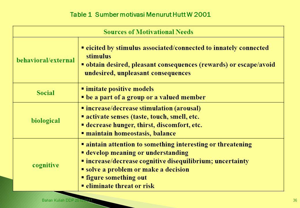 Table 1 Sumber motivasi Menurut Hutt W 2001