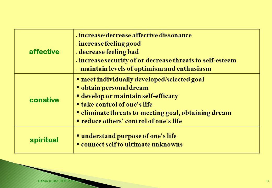 affective conative spiritual