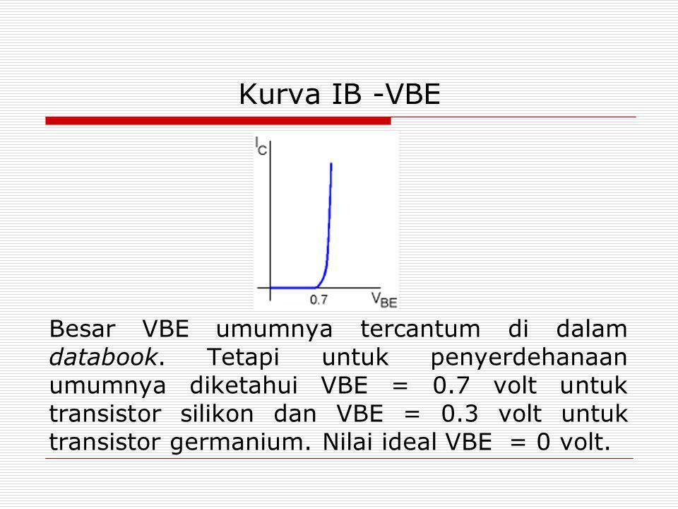 Kurva IB -VBE