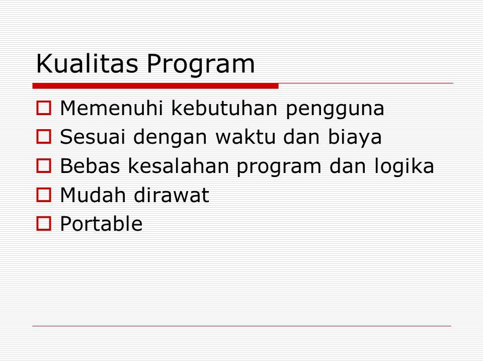 Kualitas Program Memenuhi kebutuhan pengguna