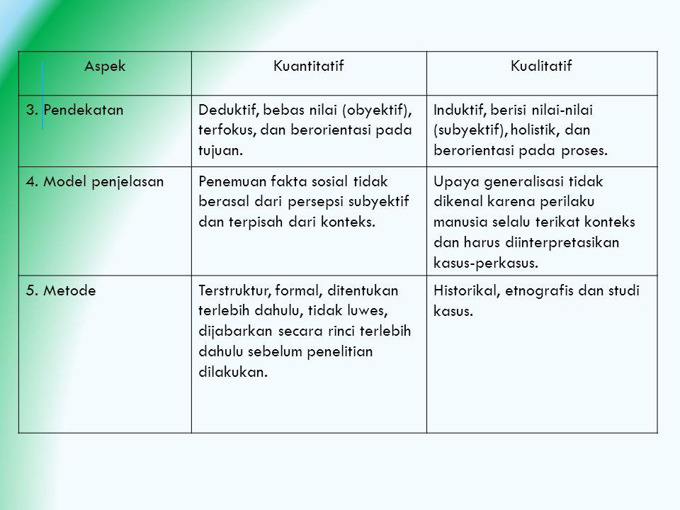 Aspek Kuantitatif. Kualitatif. 3. Pendekatan. Deduktif, bebas nilai (obyektif), terfokus, dan berorientasi pada tujuan.