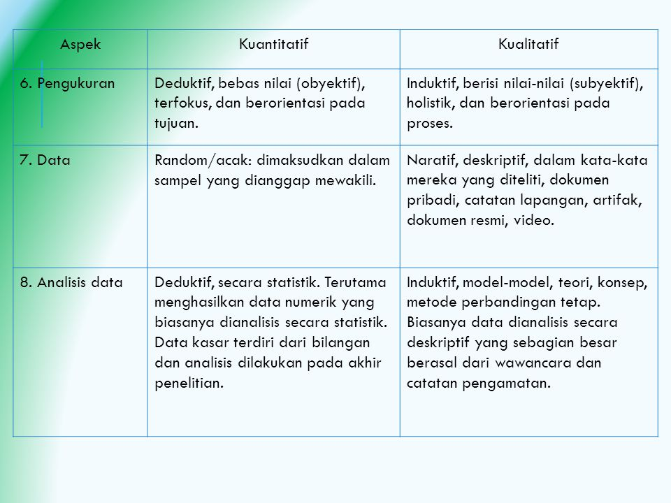 Aspek Kuantitatif. Kualitatif. 6. Pengukuran. Deduktif, bebas nilai (obyektif), terfokus, dan berorientasi pada tujuan.