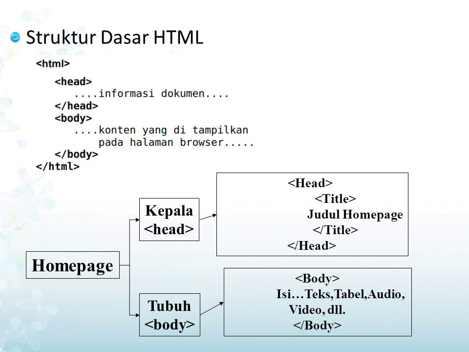 Isi…Teks,Tabel,Audio, Video, dll.