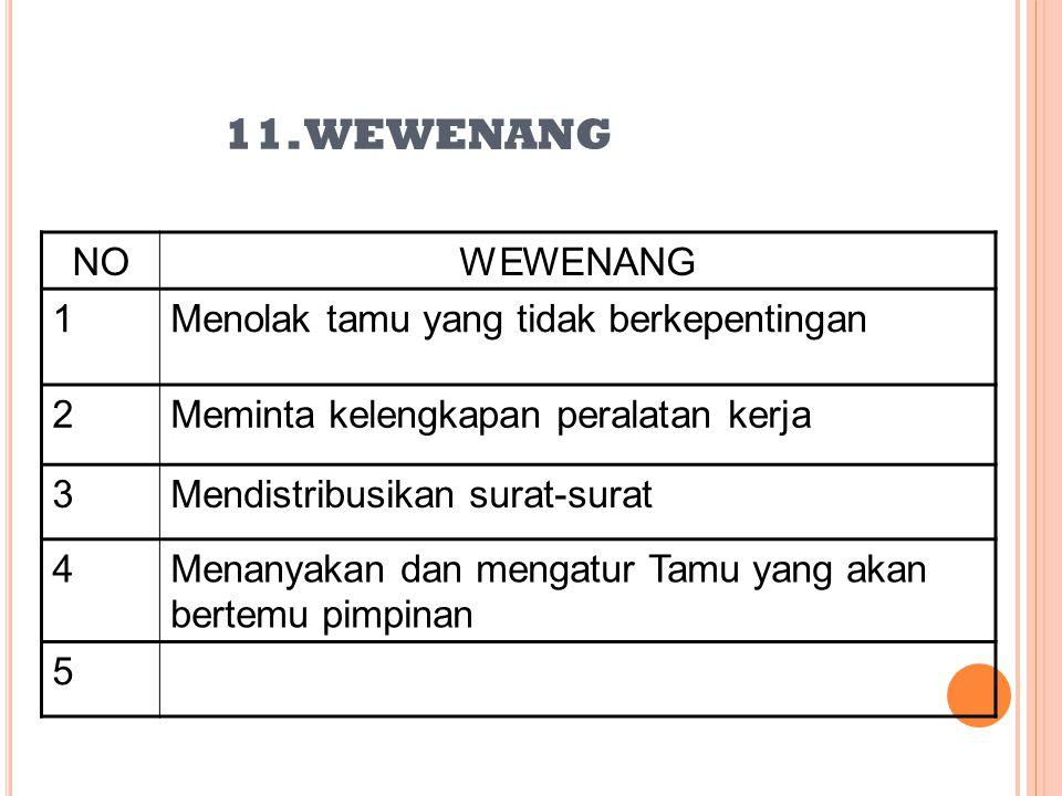 11. WEWENANG NO WEWENANG 1 Menolak tamu yang tidak berkepentingan 2