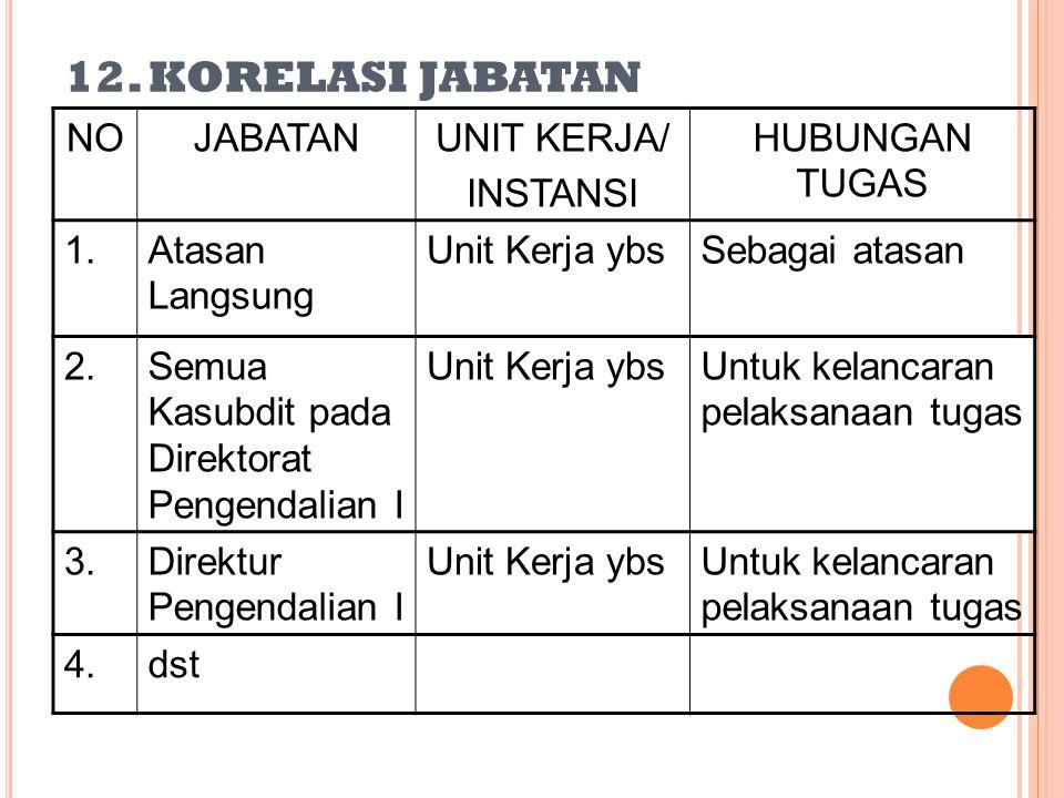 12. KORELASI JABATAN NO JABATAN UNIT KERJA/ INSTANSI HUBUNGAN TUGAS 1.