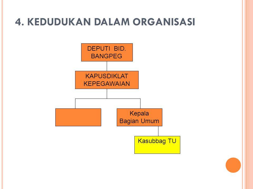 4. KEDUDUKAN DALAM ORGANISASI
