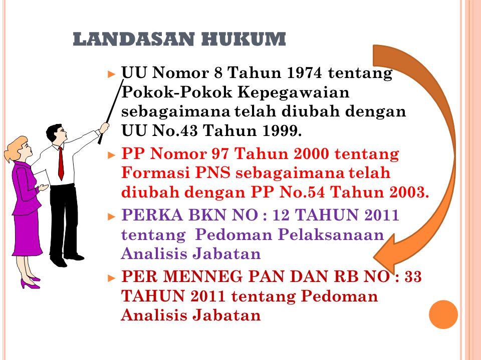 LANDASAN HUKUM UU Nomor 8 Tahun 1974 tentang Pokok-Pokok Kepegawaian sebagaimana telah diubah dengan UU No.43 Tahun 1999.