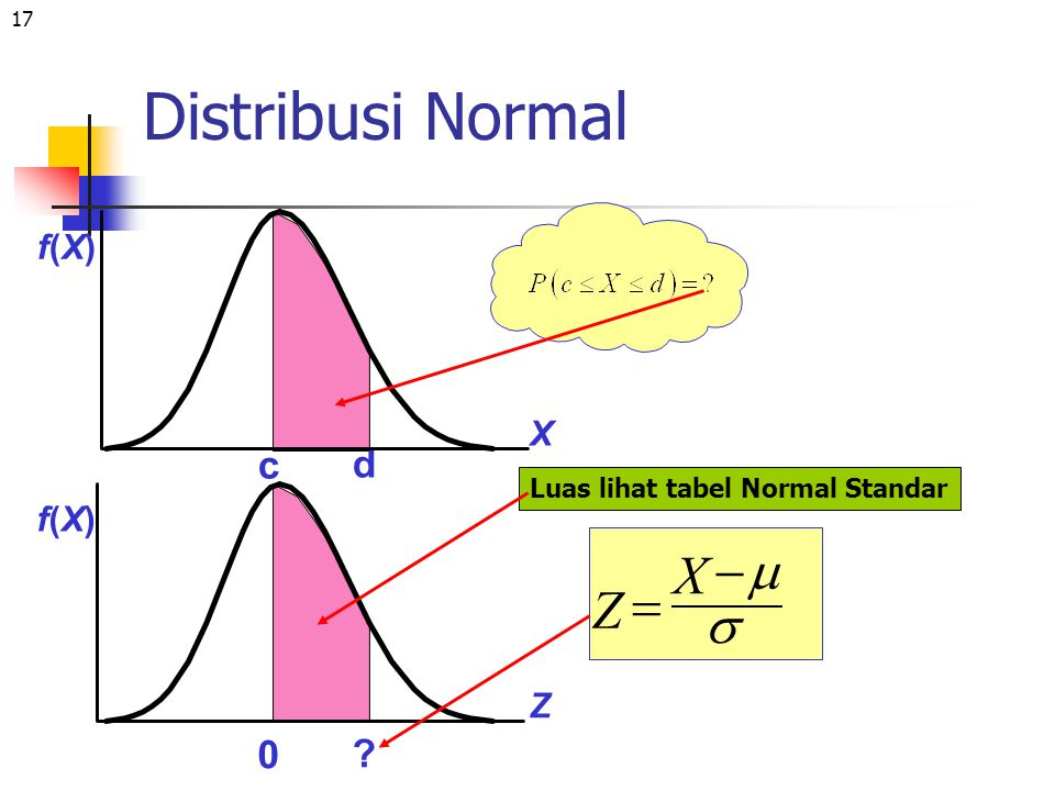 Distribusi Normal X - m = Z s c d f(X) X f(X) Z