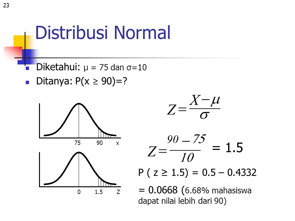 Distribusi Normal X Z m s - = - Z = 75 = 1.5 10 90