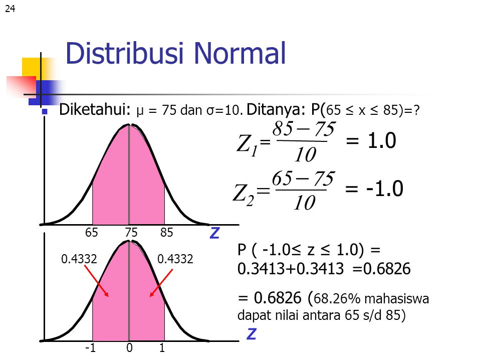 Distribusi Normal - Z1 - = Z2 85 75 = 1.0 10 65 75 = -1.0 10 =