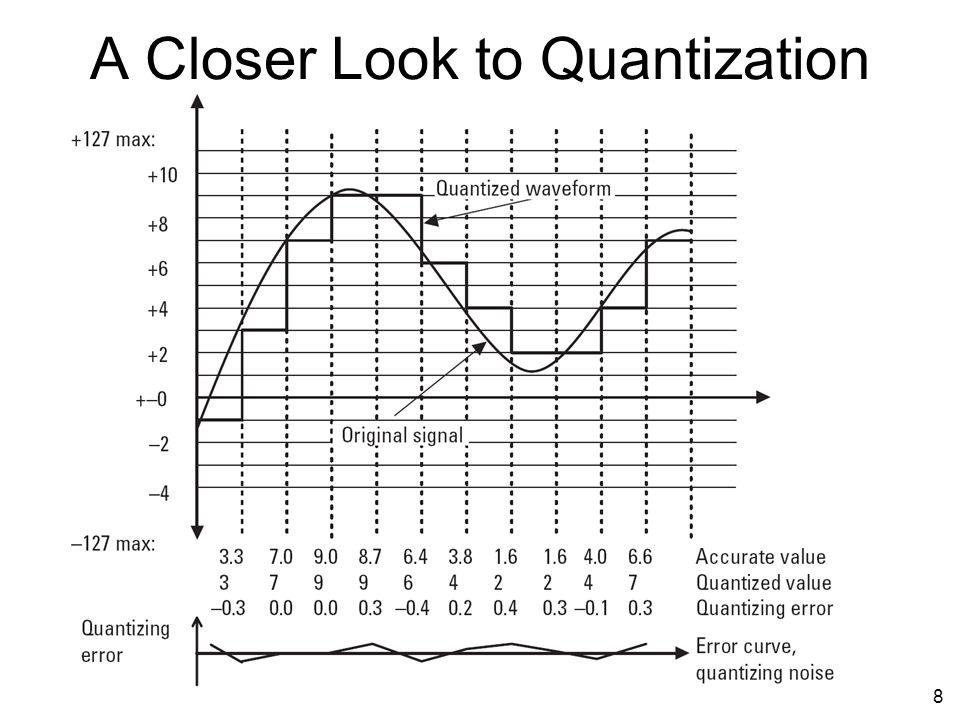 A Closer Look to Quantization