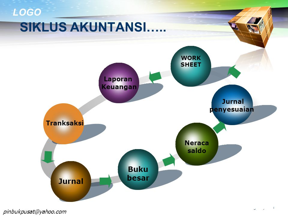 SIKLUS AKUNTANSI….. Your Concept Add Your Text Buku besar Jurnal
