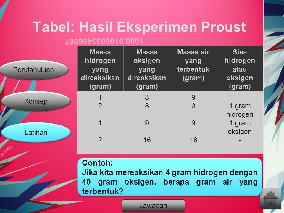 Tabel: Hasil Eksperimen Proust