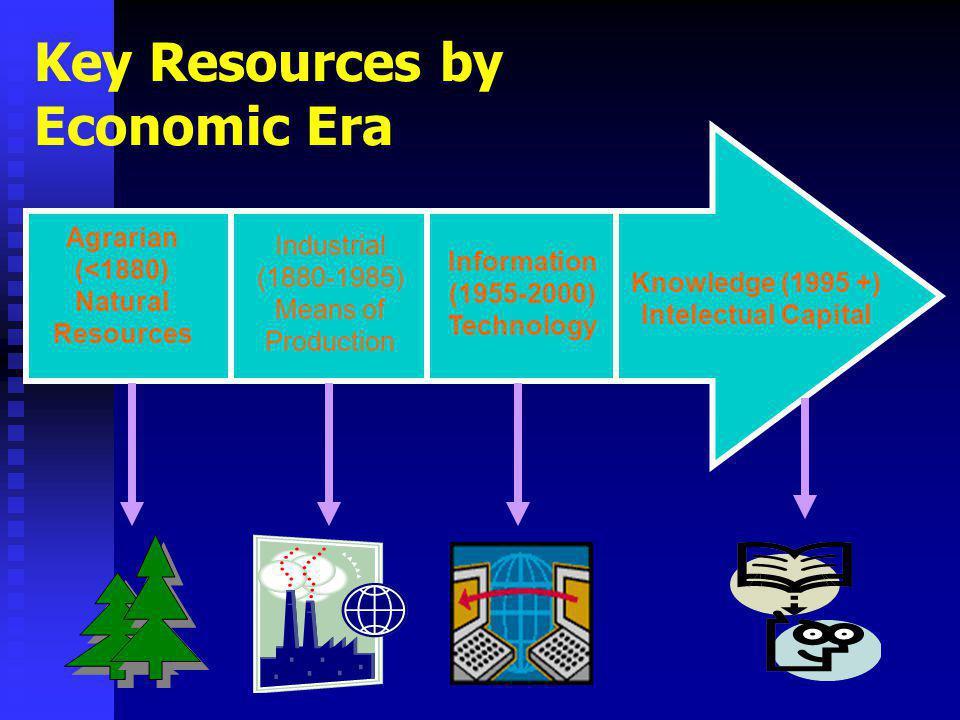 Key Resources by Economic Era