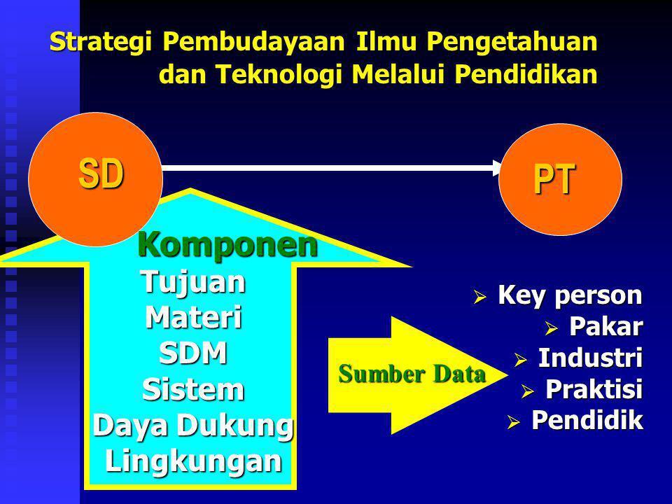 SD PT Komponen Tujuan Materi SDM Sistem Daya Dukung Lingkungan