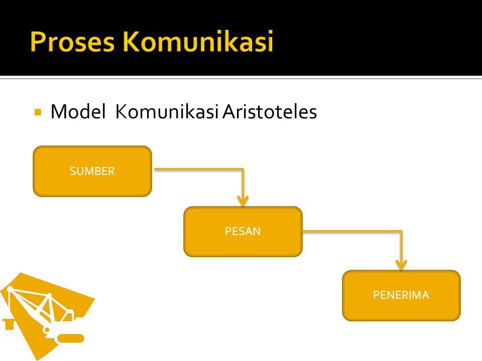 Proses Komunikasi Model Komunikasi Aristoteles SUMBER PESAN PENERIMA