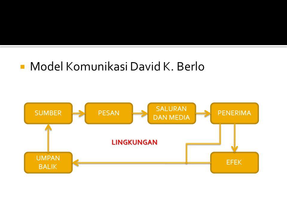 Model Komunikasi David K. Berlo