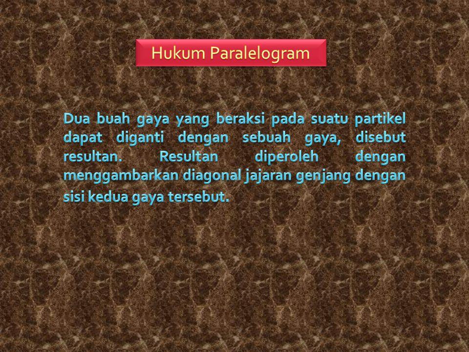 Hukum Paralelogram