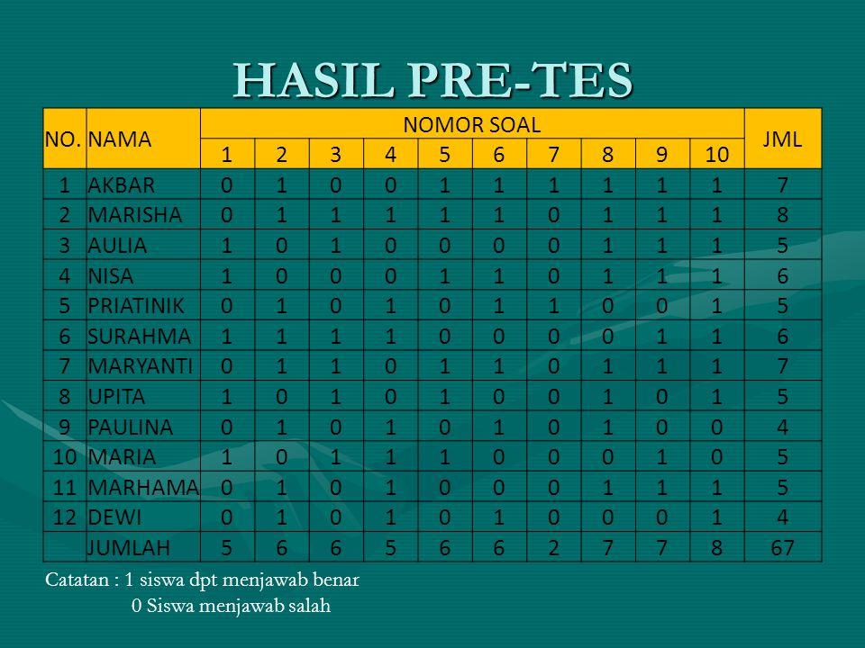 HASIL PRE-TES NO. NAMA NOMOR SOAL JML 1 2 3 4 5 6 7 8 9 10 AKBAR