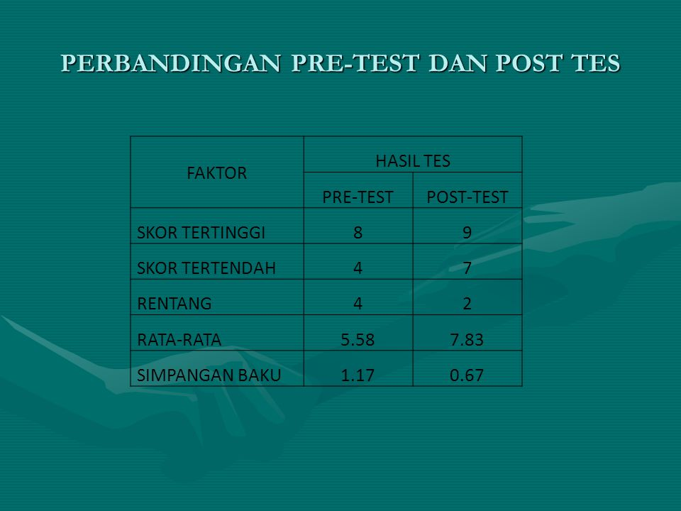 PERBANDINGAN PRE-TEST DAN POST TES