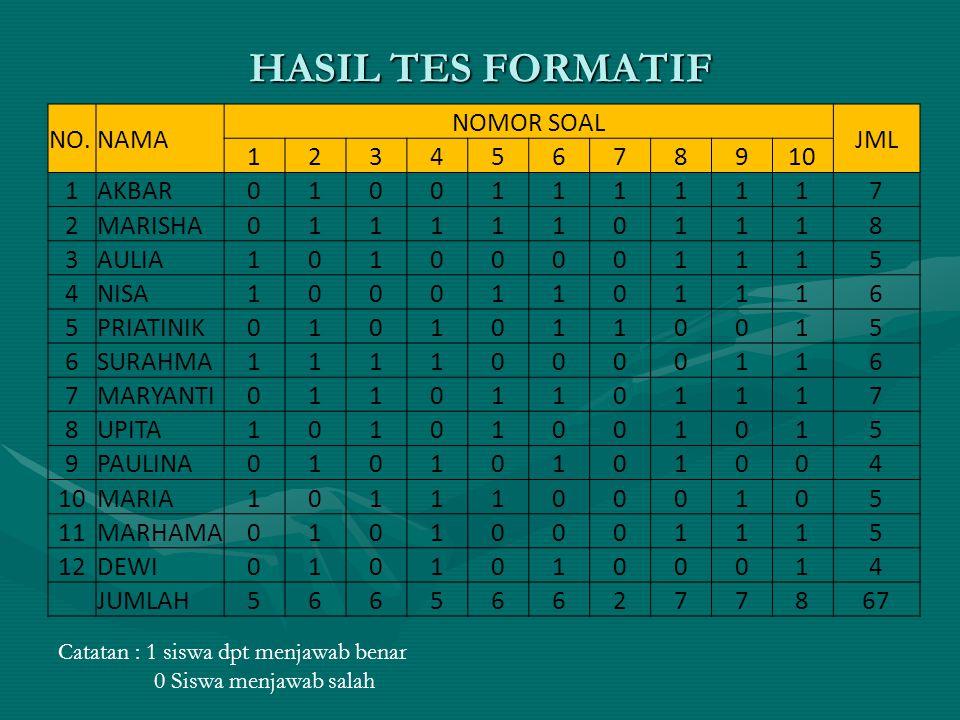 HASIL TES FORMATIF NO. NAMA NOMOR SOAL JML 1 2 3 4 5 6 7 8 9 10 AKBAR