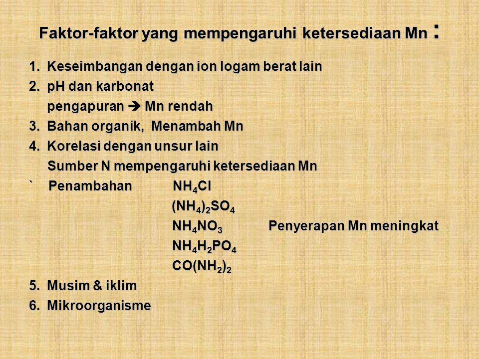 Faktor-faktor yang mempengaruhi ketersediaan Mn :