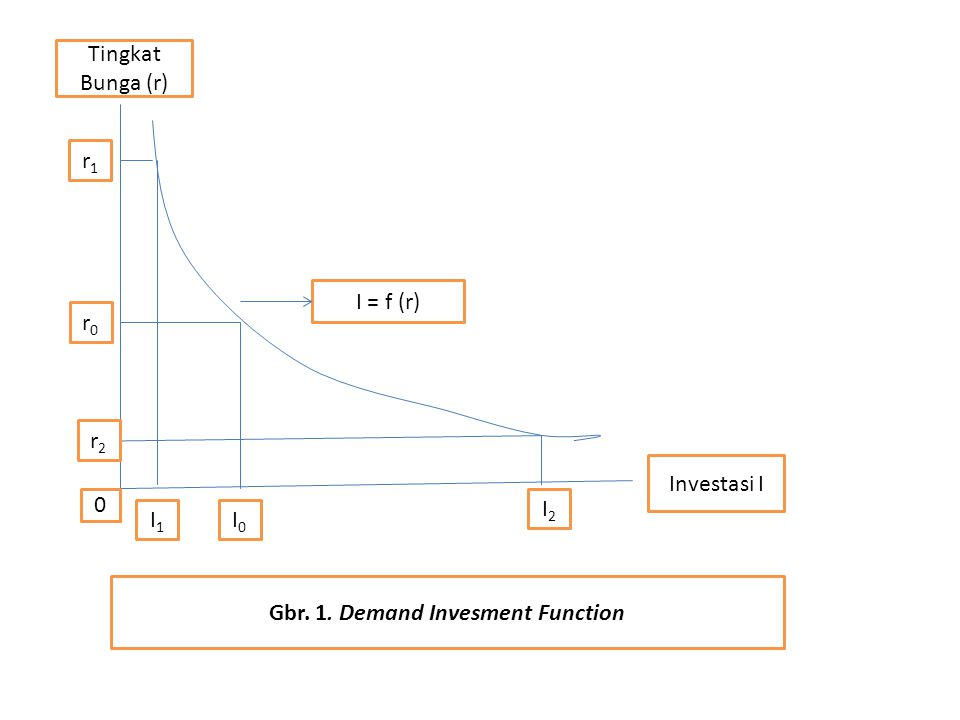 Gbr. 1. Demand Invesment Function